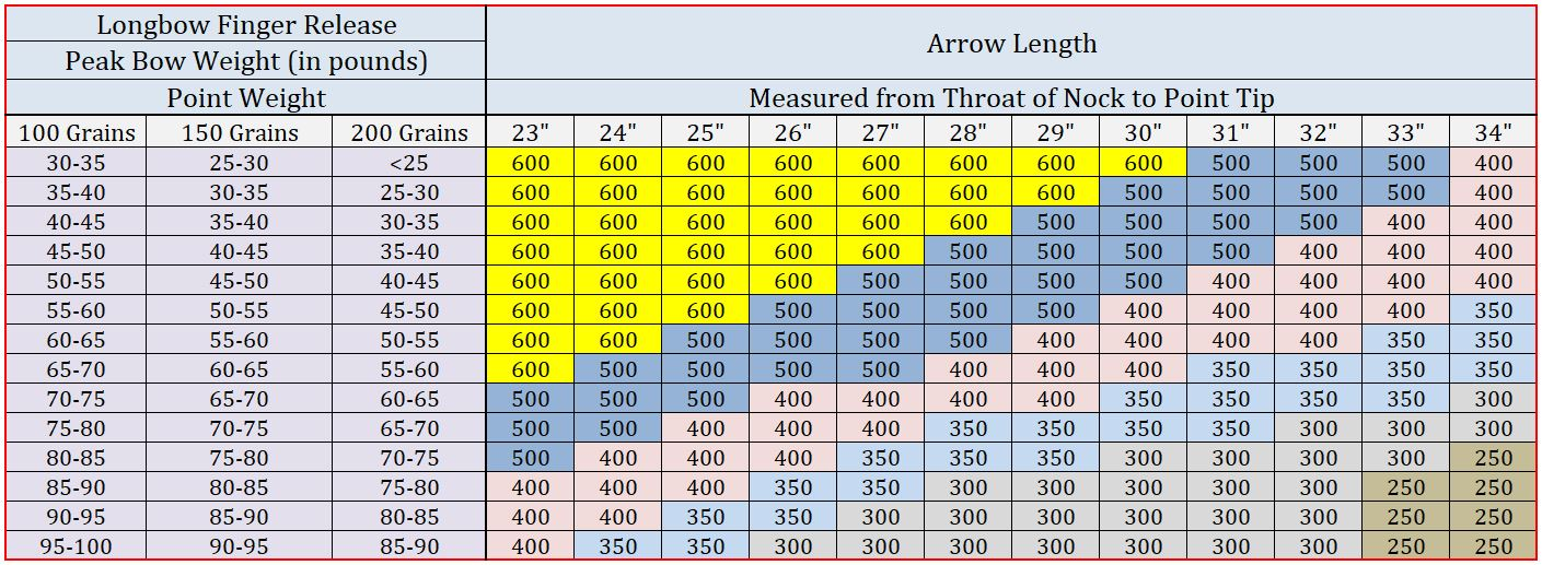 Traditional Style LongBow Sizing Chart