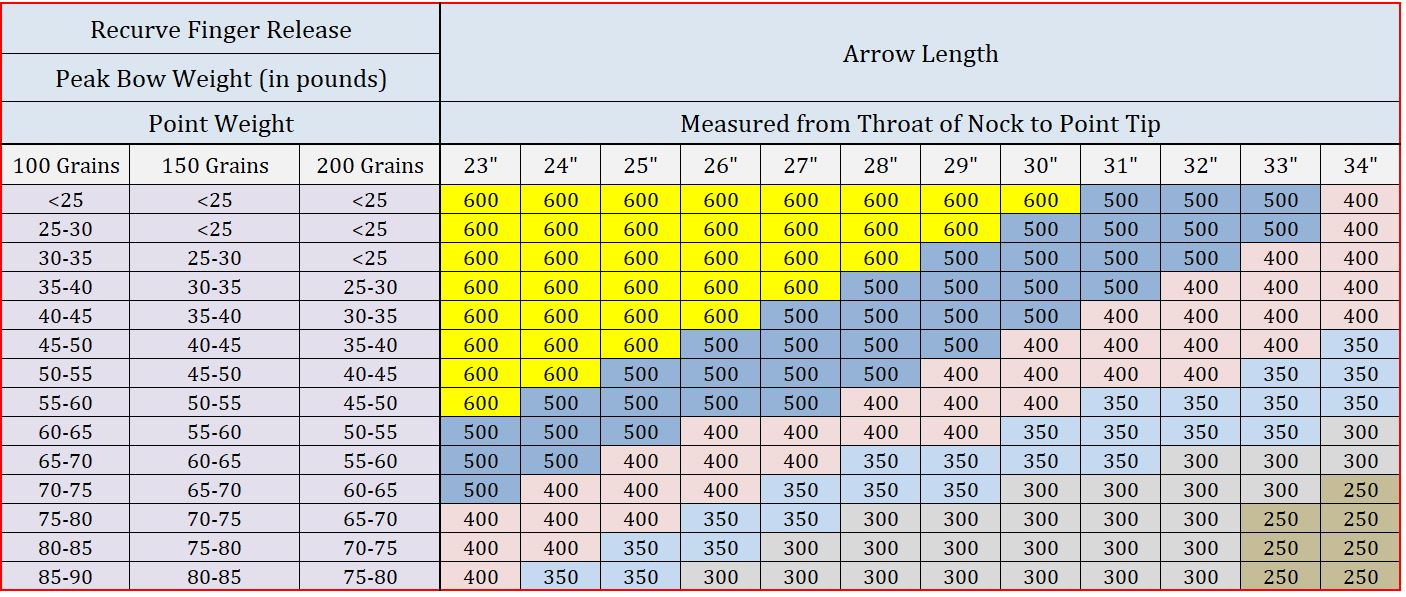 Traditional Style RecurveBow Sizing Chart